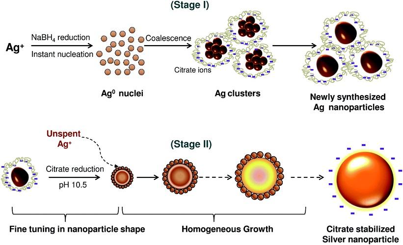 nano bạc nano-bac
